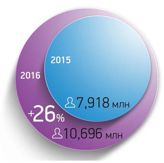 рост трафика в каталоге ibud.ua