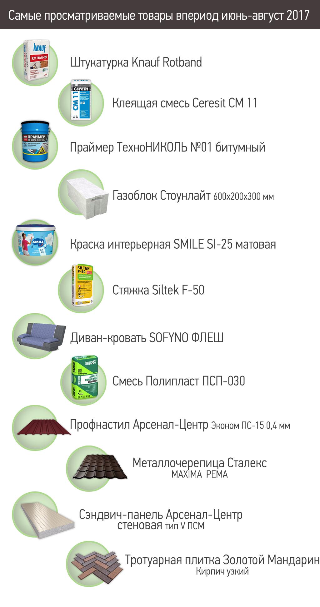 чем интересовались пользователи ibud.ua